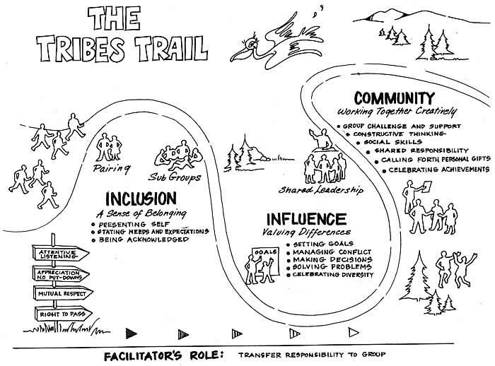 The Tribes Trail